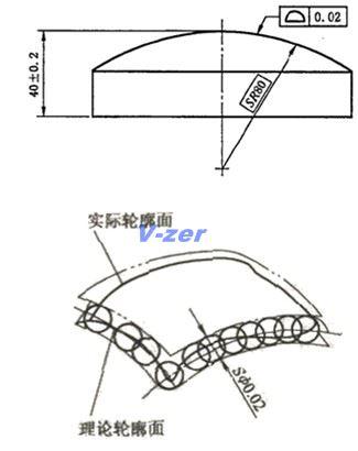 用来采集物体表面三维坐标的测量设备和